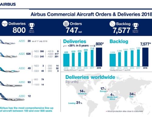 Nuovo record di consegne per gli aeromobili commerciali Airbus nel 2018